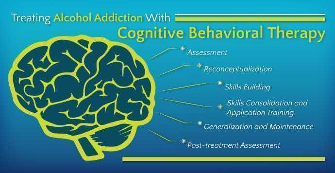 Когнитивная поведенческая терапия